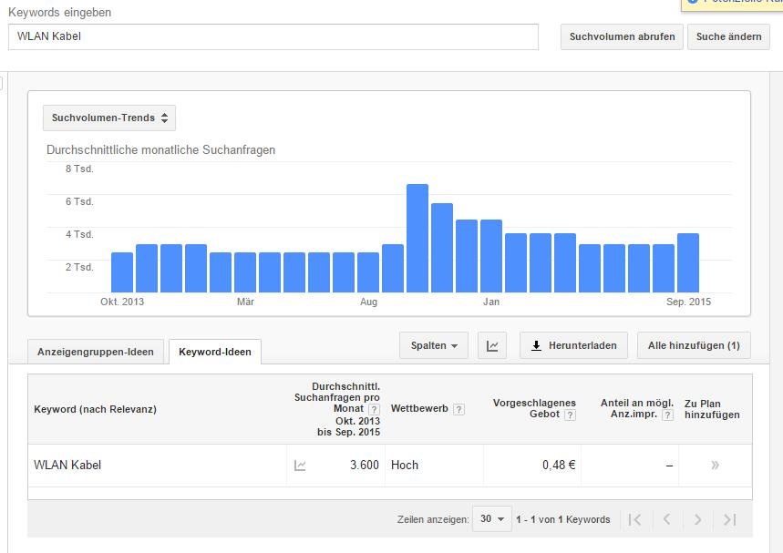 WLAN-Kabel: Google Keyword Planner: Trends und Gebotsvorschlag