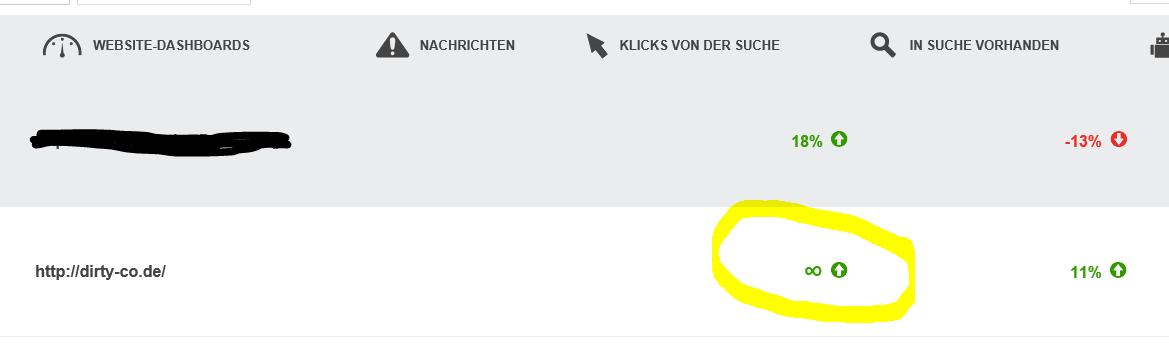 Bing Webmaster Tools Auswertung: dirty-co.de Klicks von der Suche ins Unendliche angestiegen