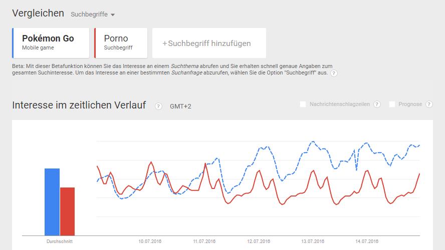 Google Trends: Pokemon Go schlägt Porno